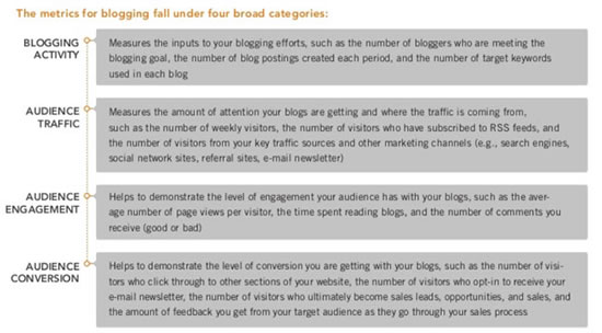 Four broad categories of metrics for corporate blogging – source The Ultimate Guide to Corporate Blogging on slideshare