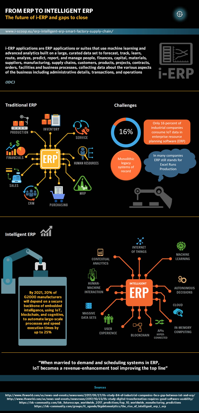 From ERP to intelligent ERP - The future of i-ERP and gaps to close