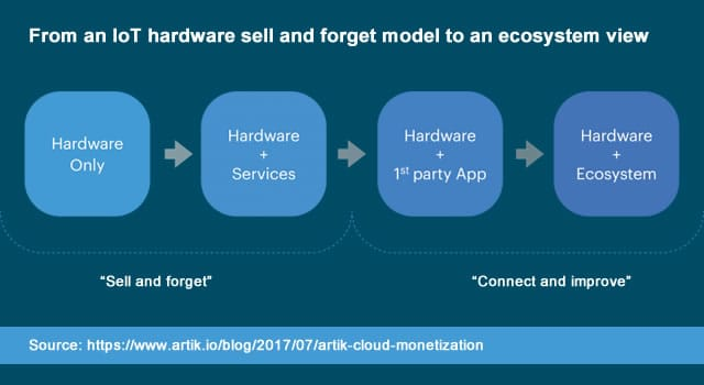 From an IoT hardware sell and forget model to an ecosystem view - source Samsung ARTIK blog announcing ARTIK Cloud Monetization
