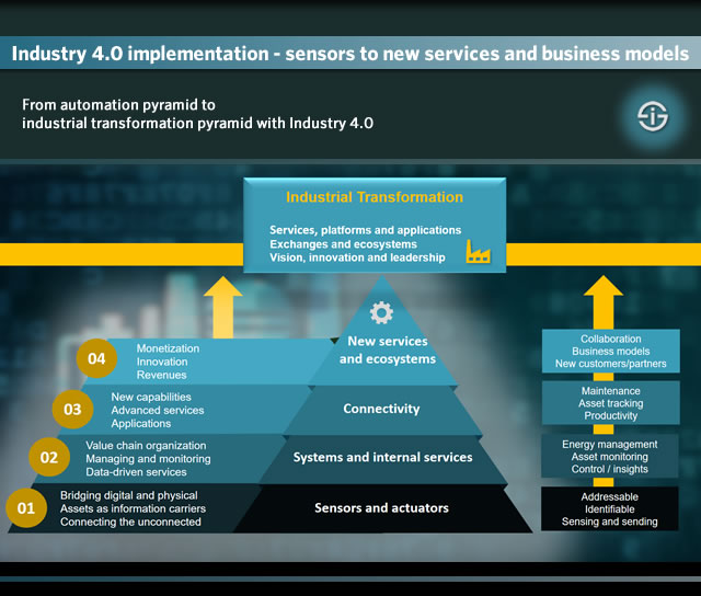 From automation pyramid to industrial transformation pyramid with Industry 4.0