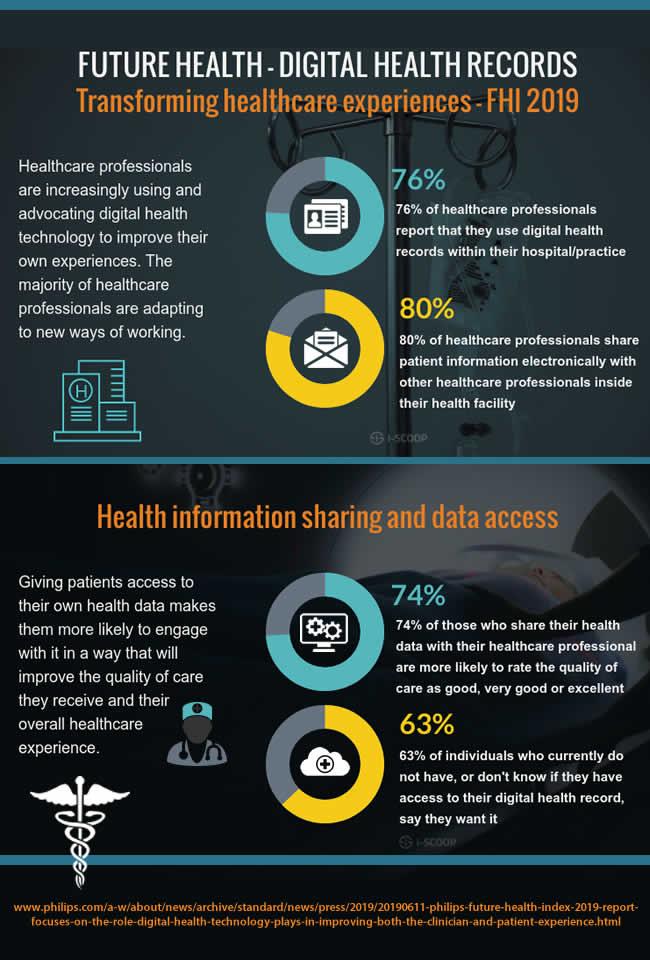 Future health digital health records transforming healthcare experiences