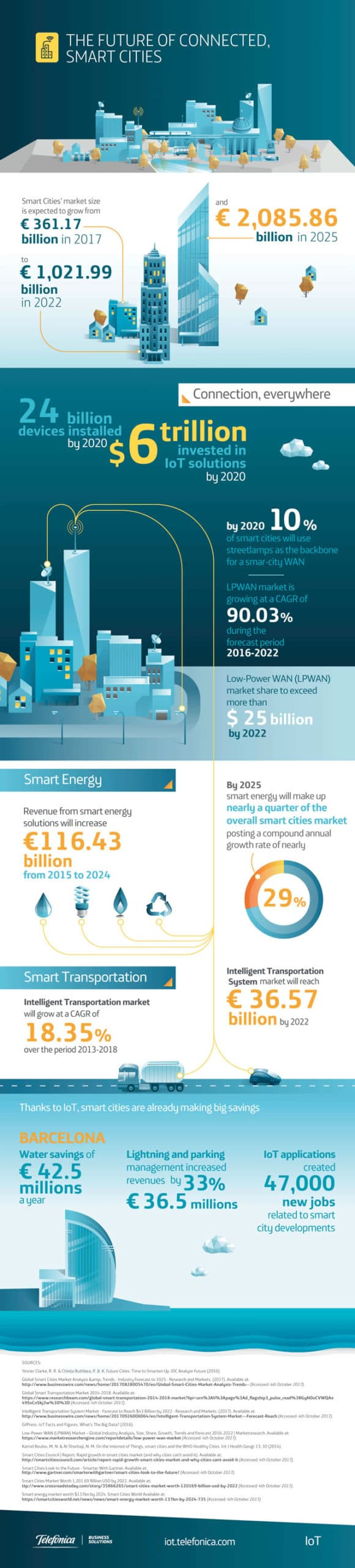 Future smart cities infographic by Telefonica IoT - source