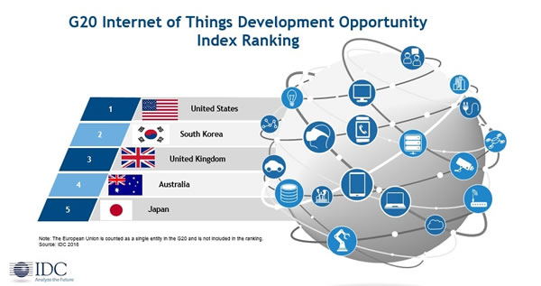 G20 Internet of Things Development Opportunity Index Ranking 2016 except the EU - source IDC press release