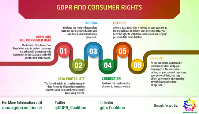 GDPR Consumer Rights - or some data subject rights such as the right to access data portability rectification erasure and more from a consumer view by the GDPR Awareness Coalition