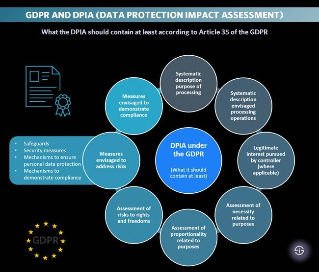 GDPR and DPIA - Data Protection Impact Assessment - What the DPIA should contain at least according to Article 35 of the GDPR General Data Protection Regulation