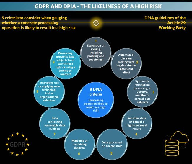 GDPR and DPIA - the likeliness of a high risk 9 DPIA criteria - criteria to consider when gauging whether a concrete processing operation is likely to result in a high risk DPIA guidelines