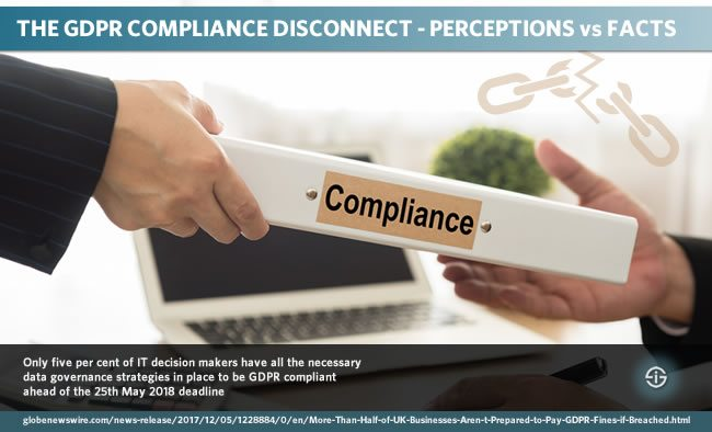 GDPR compliance disconnect - GDPR readiness perceptions versus facts