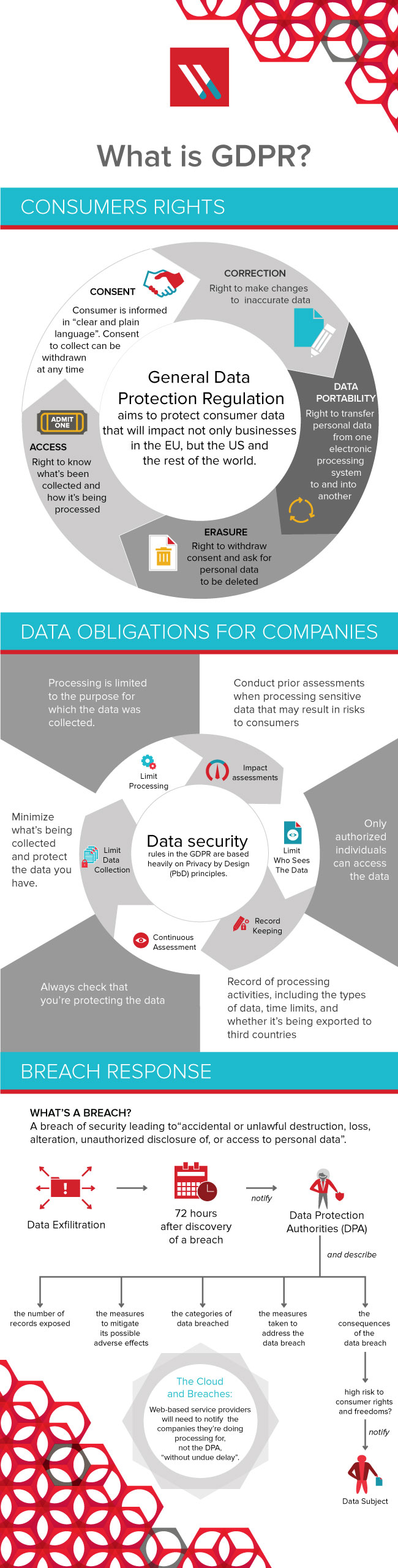 GDPR infographic by Varonis - source and more information