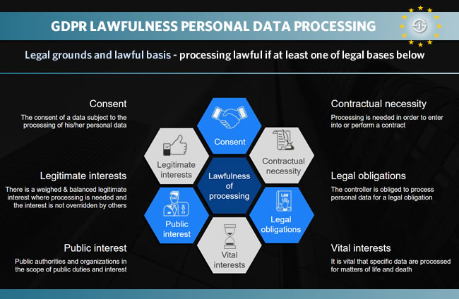 GDPR lawfulness processing personal data - 6 legal grounds for processing GDPR Article 6