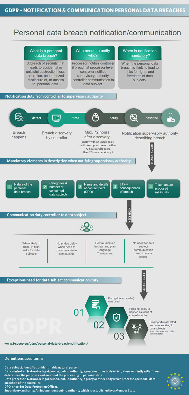 GDPR - notification and communication personal data breaches infographic