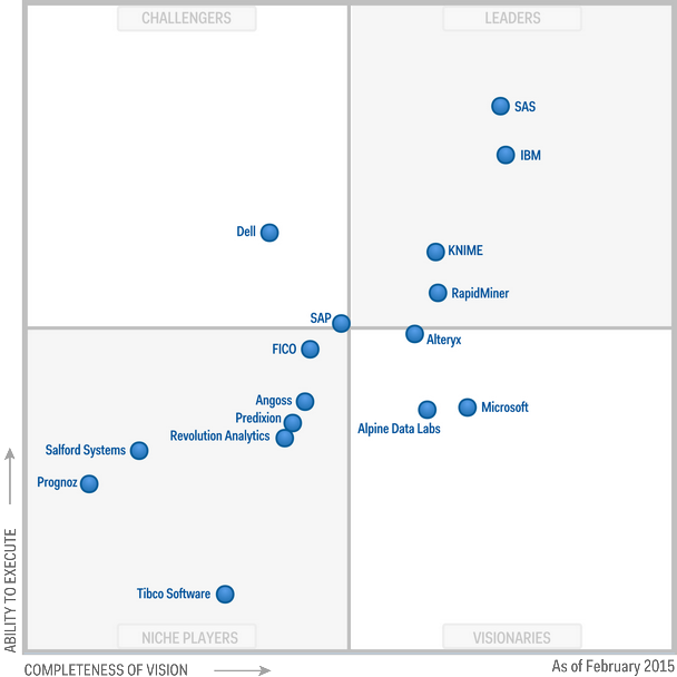 Gartner Magic Quadrant for Advanced Analytics Platforms
