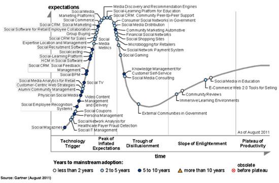 Gartner hype cycle of social technologies