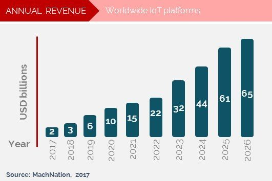 Global IoT platform revenue 2018-2026 as forecasted by MachNation end 2017 - source