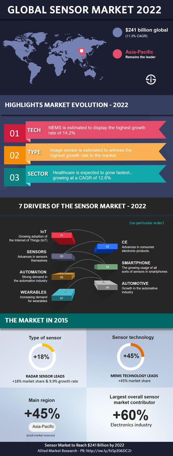 Global sensor market 2022 forecast infographic – source Allied Market Research