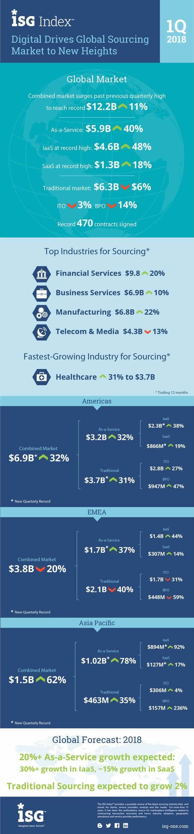 Global sourcing market driven by digital transformation and as-a-Service - EMEA traditional sourcing down with record decline for BPO