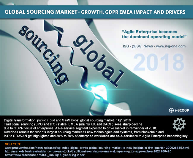 Digital transformation, public cloud and SaaS boost global sourcing market in Q1 2018. Traditional sourcing (BPO and ITO) stable. EMEA (mainly UK and DACH) sees sharp decline due to GDPR focus of enterprises. As-a-service segment expected to drive market in remainder of 2018. Americas remain the world's largest sourcing market as new technologies and systems, from blockchain and IoT to SD-WAN get highlighted and 50% to 70% of enterprise workloads are as-a-service with Agile Enterprise becoming key.
