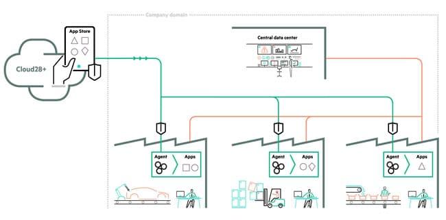 HPE Express App Platform – Manufacturing visualized - courtesy HPE