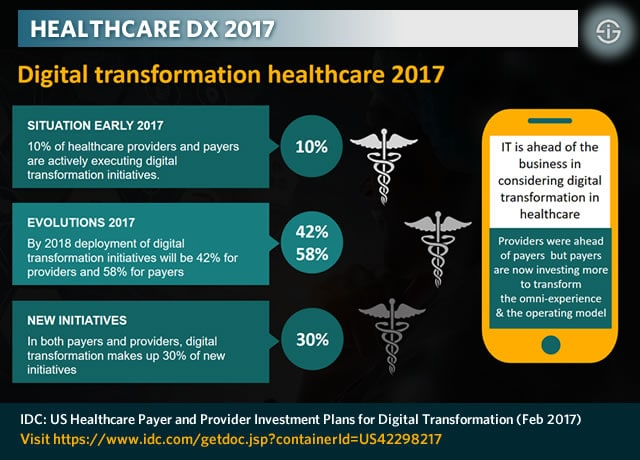 Healthcare digital transformation - US Payer and Provider Investment Plans for Digital Transformation via IDC