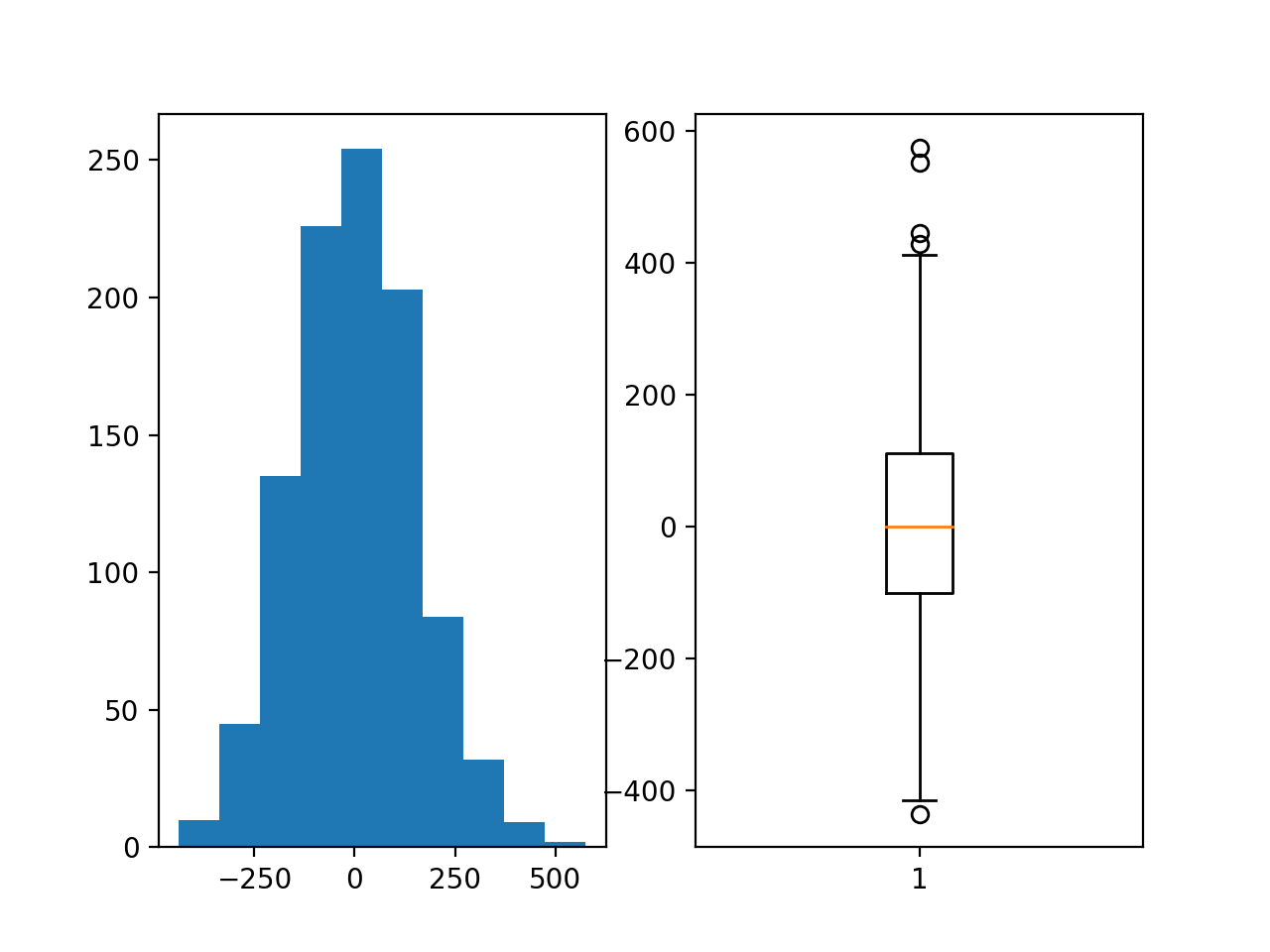 Histogram and Box and Whisker Plot of the Target Variable for the Regression Problem