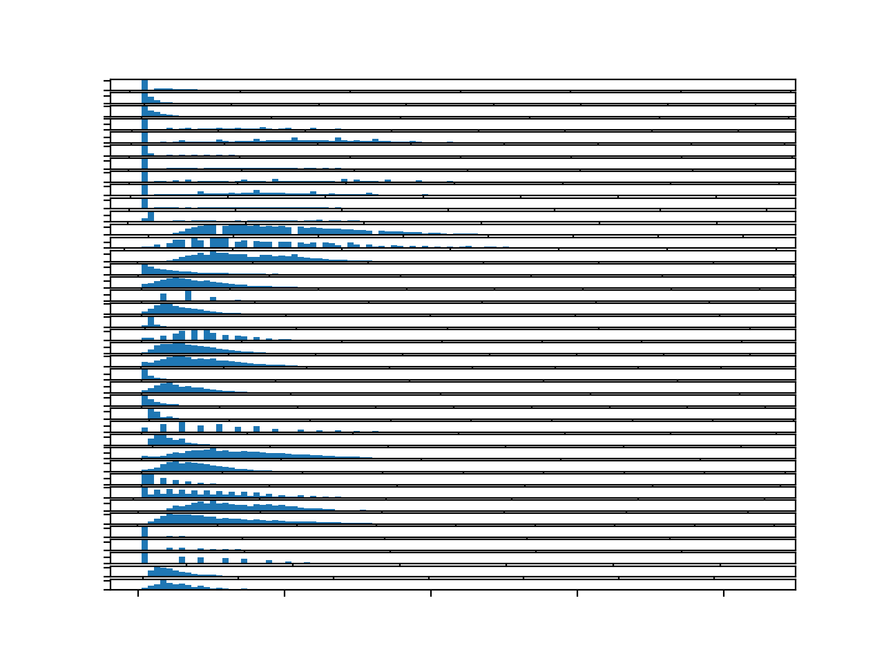 Histograms for each target variable for the entire training dataset