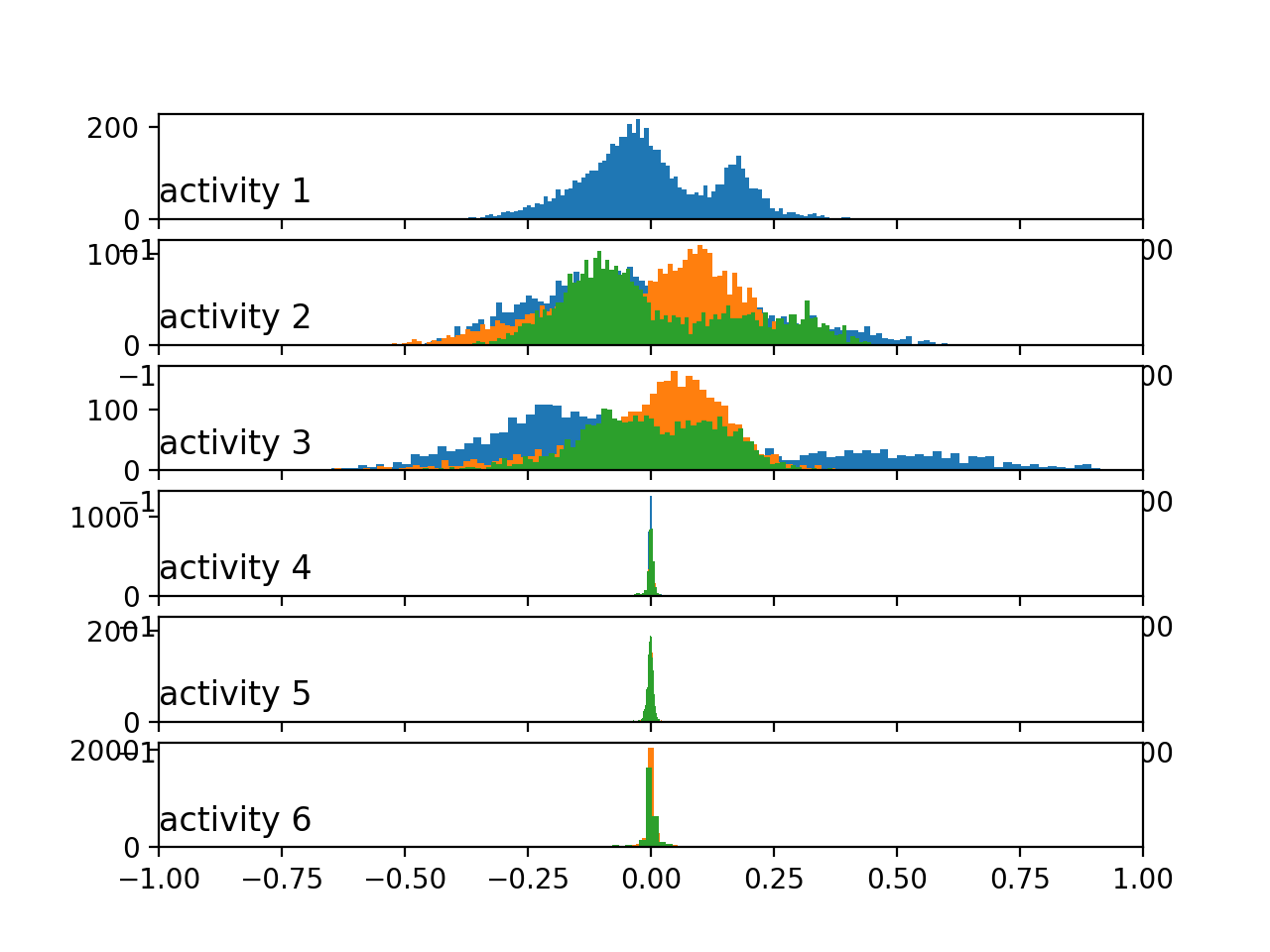 Histograms of the body acceleration data by activity