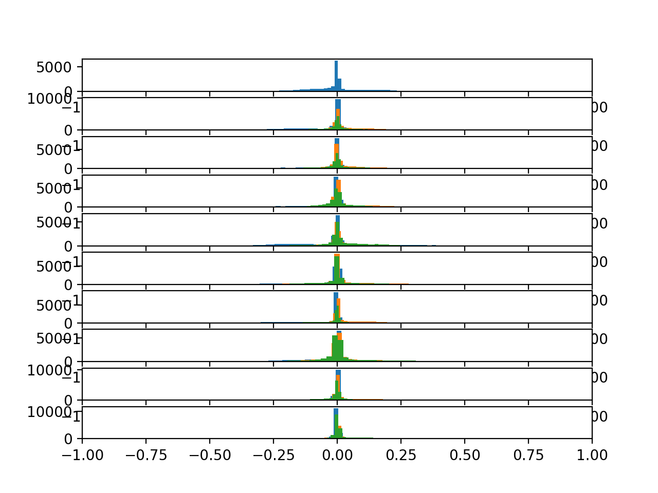 Histograms of the body acceleration data for 10 subjects