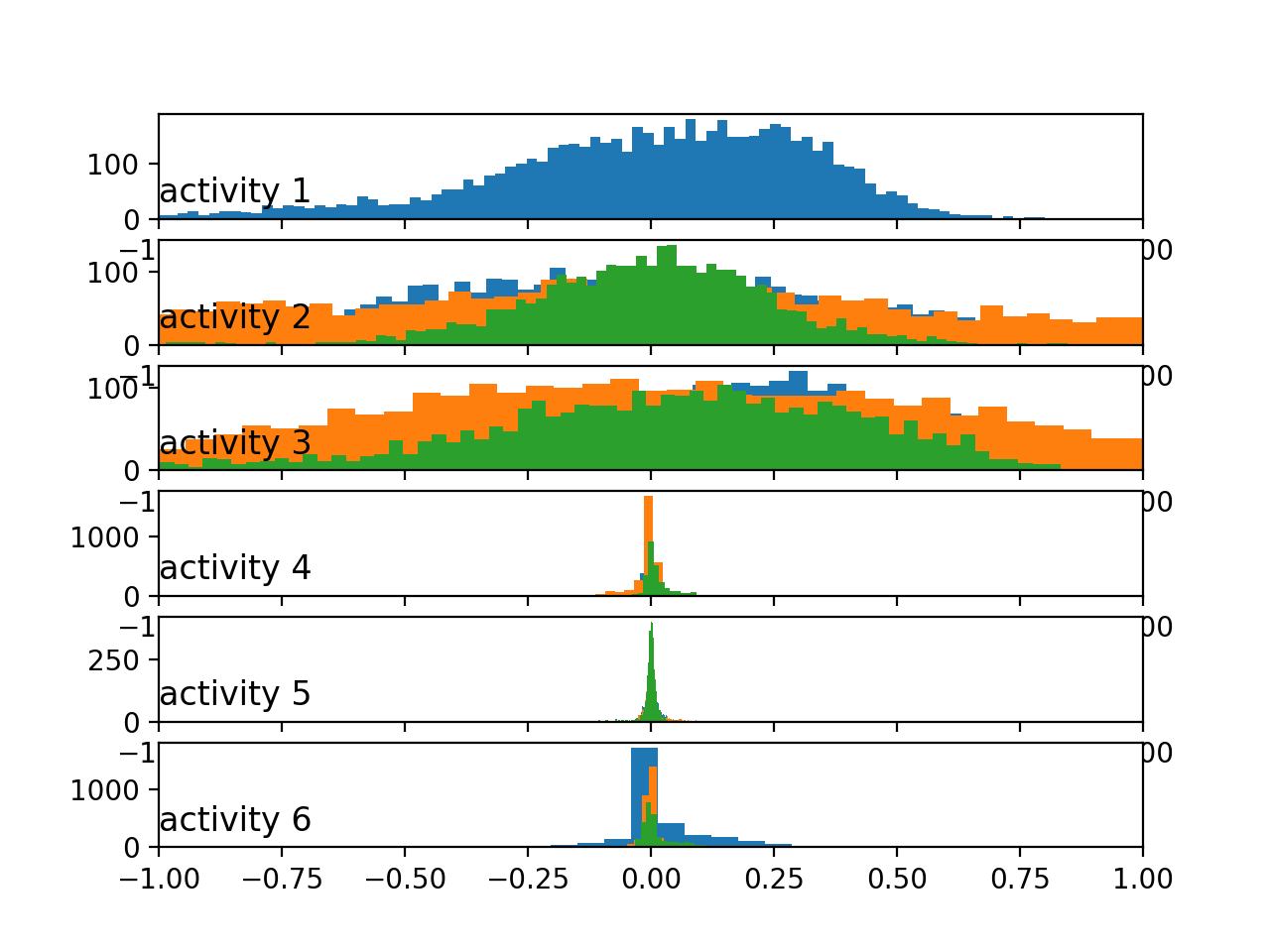 Histograms of the body gyroscope data by activity