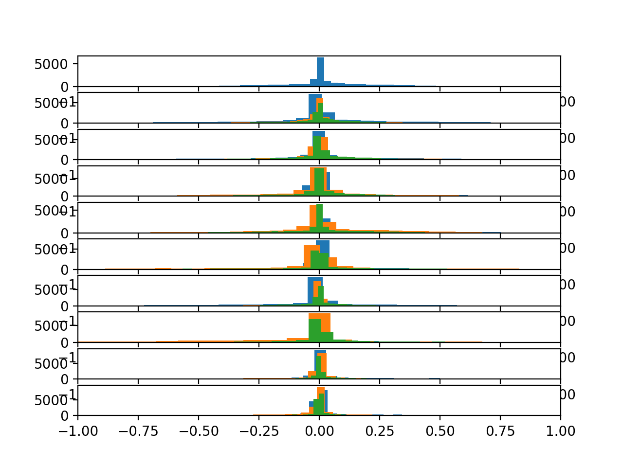 Histograms of the body gyroscope data for 10 subjects