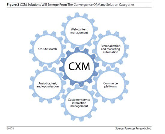 How CXM solutions emerged from a convergence of several solution categories - Forrester via CustomerThink