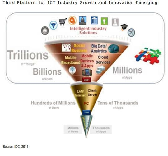How IDC depicted the third platform in its 2011 IDC predictions - source IDC PDF opens