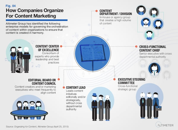 How companies organize for content marketing - source Altimeter Group report by Rebecca Lieb on SlideShare