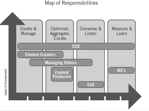 How the Content Marketing Institute sees the organization of content marketing - there is no silver bullet