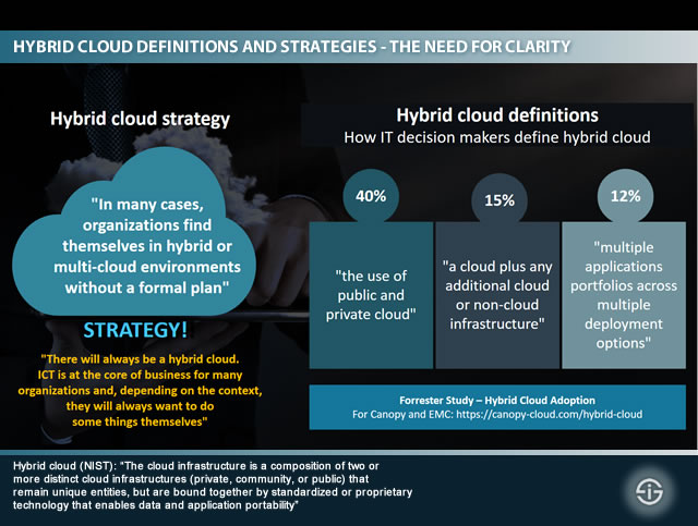 Hybrid cloud definitions and the need for a hybrid cloud strategy - the need for clarity