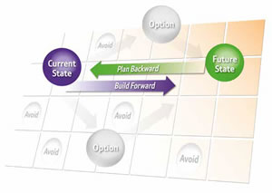 Hybrid cloud roadmap - IT optimized within the business by planning backward and building forward