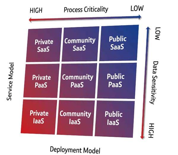 Hybrid cloud roadmap - The role of process criticality and data sensitivity