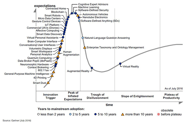 Hype Cycle for Emerging Technologies 2016 - Source Gartner August 2016