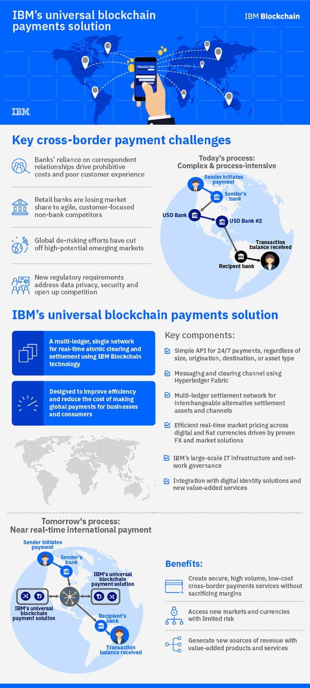 IBM universal blockchain payments solution - source credits and PDF version