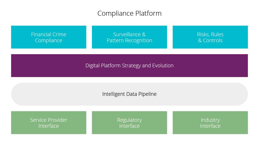 Inteligent risk and compliance - compliance platform