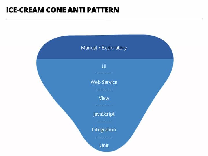 Ice-Cream Cone Anti-Pattern