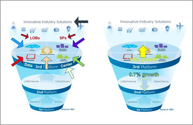 In 2014 some of the growth of the third platform of technologies and solutions will come from cannibalisation of second platform offerings - IDC via TechChannel EMEA