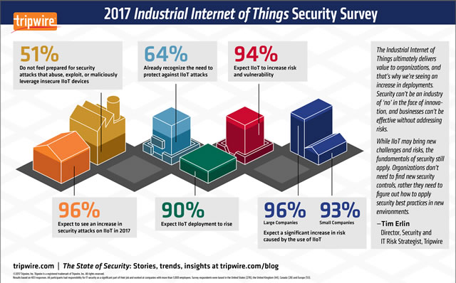 Industrial Internet of Things and cybersecurity 2017 research - source Tripwire PR