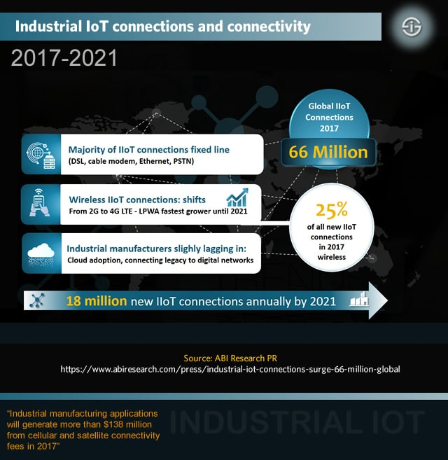 Industrial IoT connectivity - IIoT connections and IIoT connectivity solutions in 2017-2021