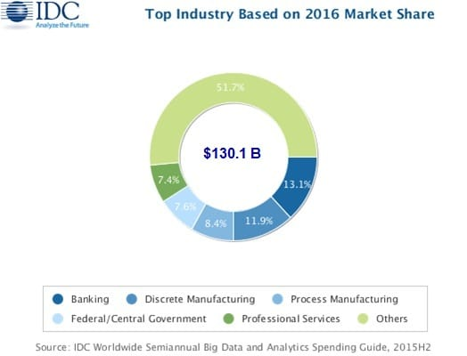 Industries leading the Worldwide Big Data and Business Analytics Market - source IDC