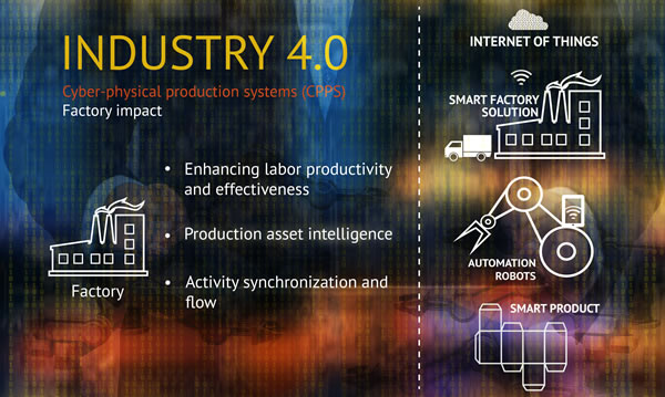 Industry 4.0 and the Internet of Things - factory example
