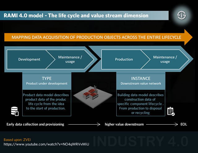 Industry 4.0 - RAMI 4.0 model - The life cycle and value stream dimension