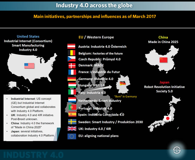 Industry 4.0 across the globe - main initiatives partnerships and influences as of March 2017