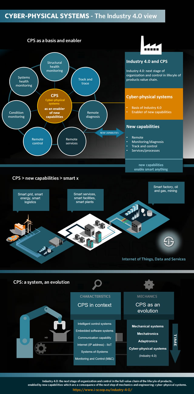 Industry 4.0 and cyber-physical systems - CPS as an evolution in OT and mechanics and an enabler of capabilities which drive smart manufacturing and smart logistics in the Industrie 4.0