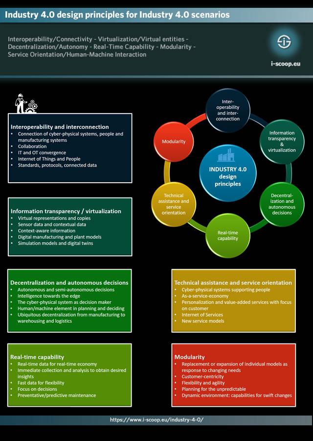 Industry 4.0 design principles for Industry 4.0 scenarios