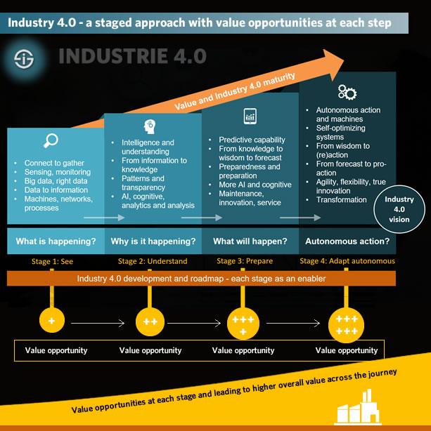 Industry 4.0 strategy - a staged approach with value opportunities at each step and higher overall value across the journey - stages, preparations, implementations and actions