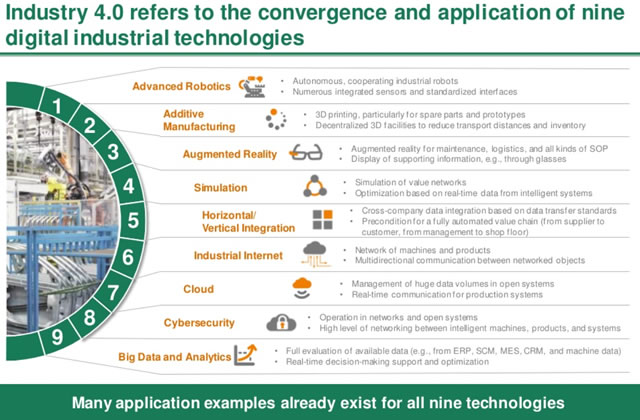 Industry 4.0 - the convergence and application of industrial technologies as the Boston Consulting Group sees it - source
